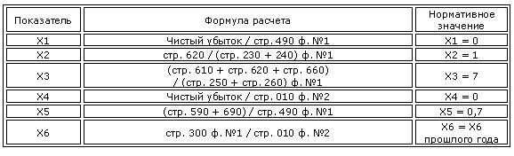 Модель О.П. Зайцевой для оценки риска банкротства