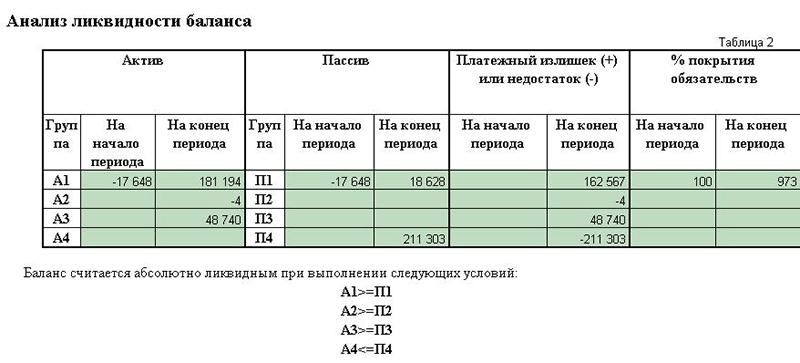 Ликвидность баланса