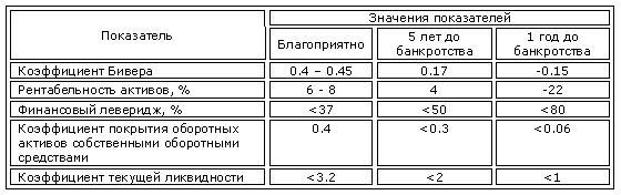 Показатели Бивера